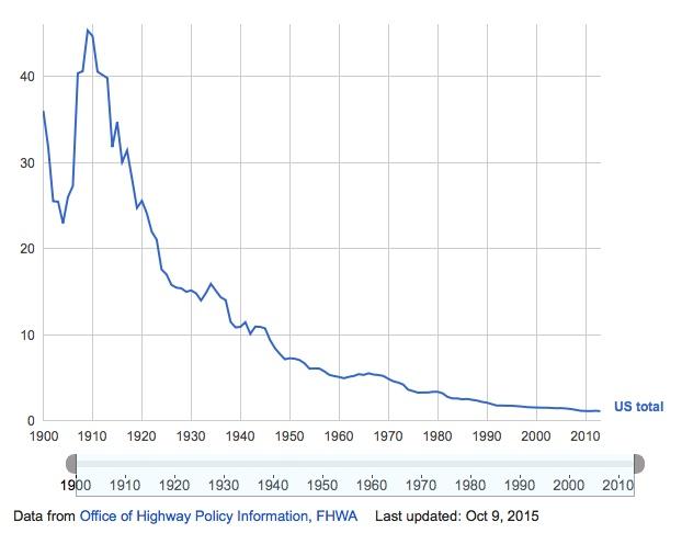 Fatalities per 100 Million Vehicle Miles Traveled (FHWA)