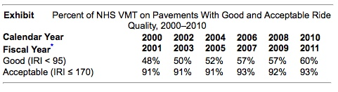 Acceptable and Good Pavement Conditions (FHWA)
