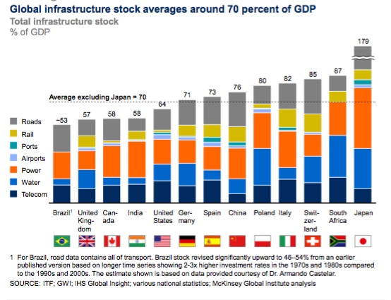 Global Infrastructure Stock Benchmarks (McKinsey)
